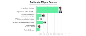 audiencia tv